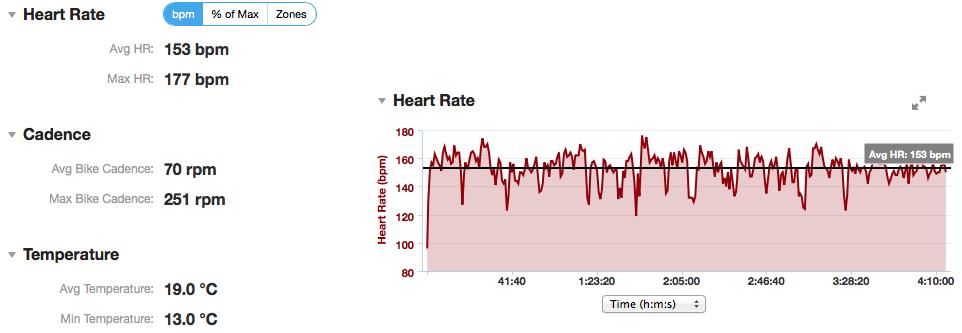 Monitorizar frecuencia cardíaca